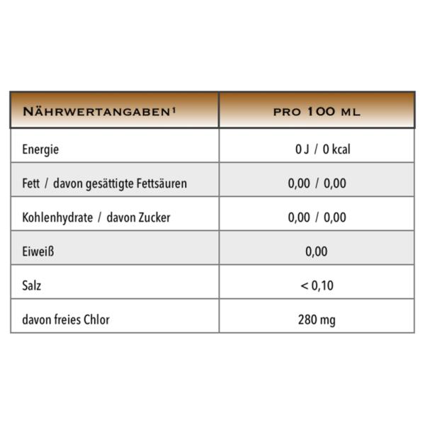 Antikeim Naehrwert-Tabelle 500ml / 1.000ml